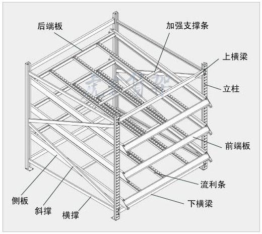 合肥仓库货架流利结构应用